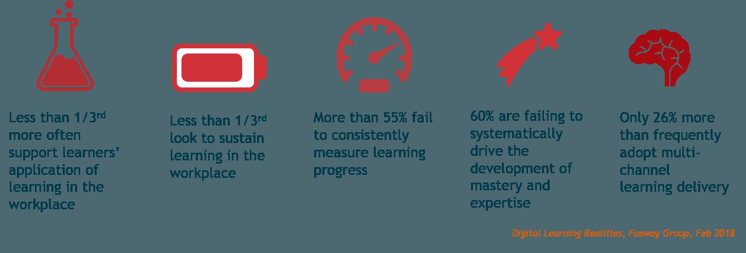 il report Fosway sulla formazione digitale